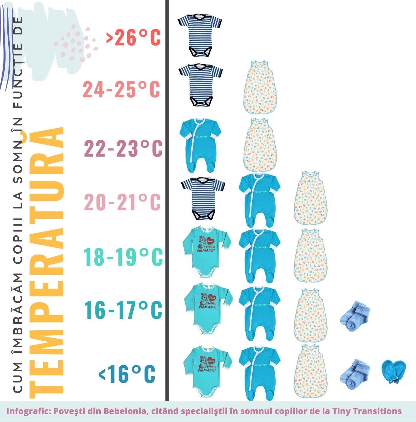 Să nu-i înfofolim! Cum îmbrăcăm copiii la somn în funcție de temperatura din casă (p)